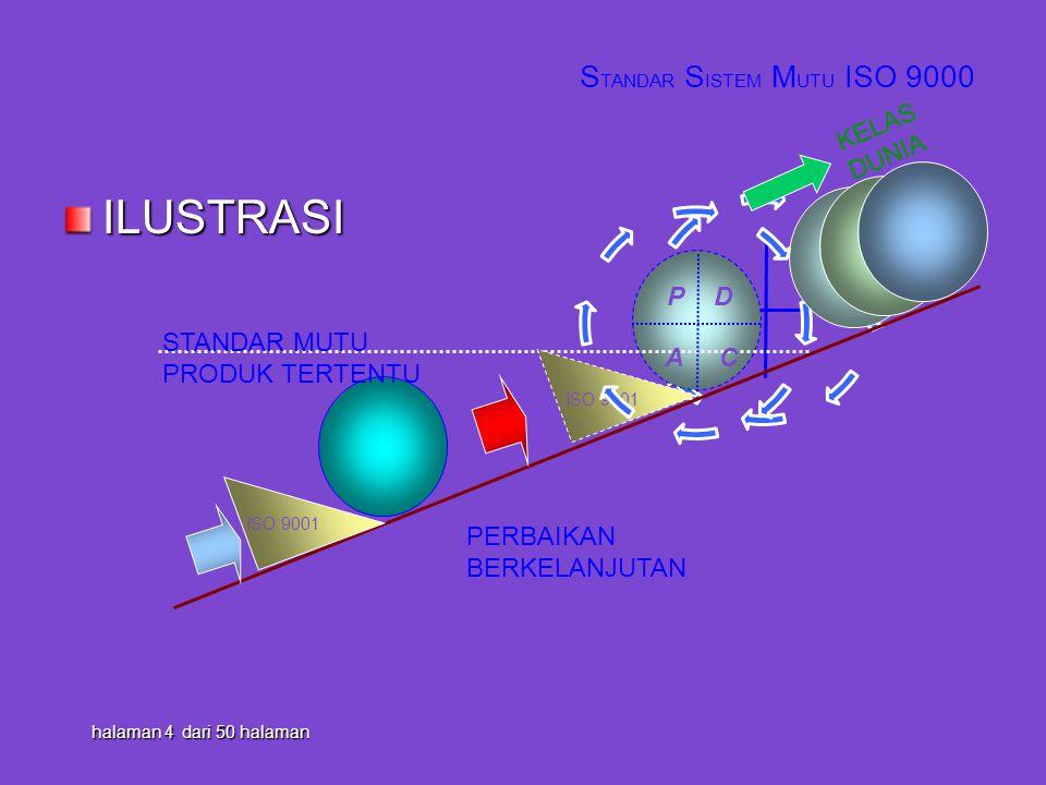 ILUSTRASI D AC P halaman 4 dari 50 halaman ISO 9001 STANDAR MUTU PRODUK TERTENTU ISO 9001 PERBAIKAN BERKELANJUTAN D AC P S TANDAR S ISTEM M UTU ISO 90