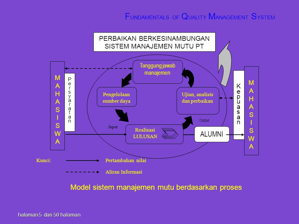 halaman 5 dari 50 halaman F UNDAMENTALS OF Q UALITY M ANAGEMENT S YSTEM Pengelolaan sumber daya Input Output MAHASISWAMAHASISWA PERBAIKAN BERKESINAMBU
