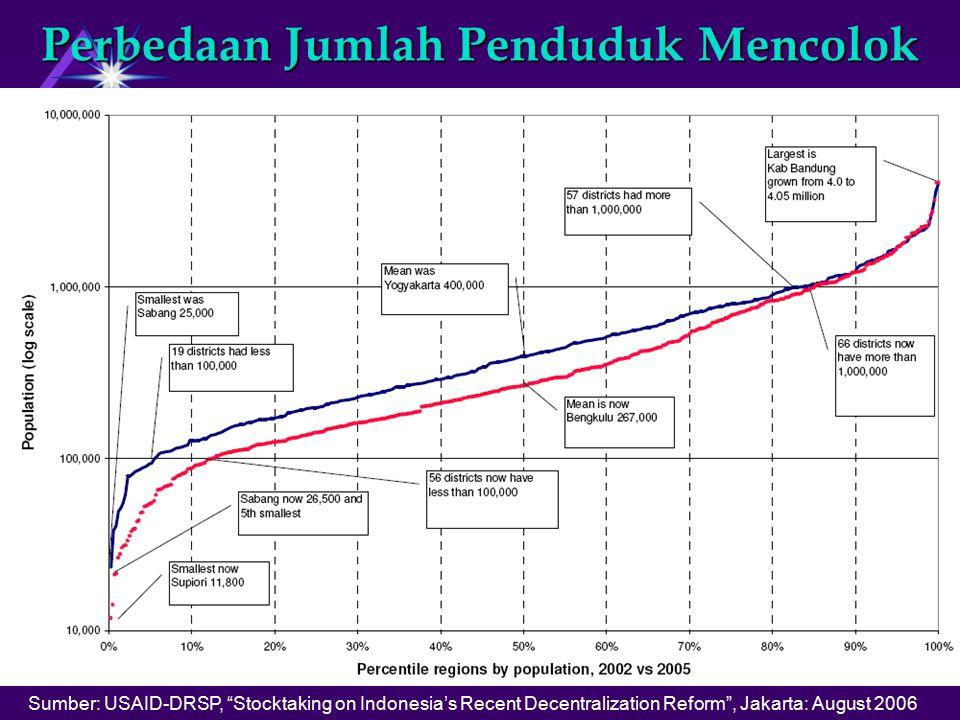 Perbedaan Jumlah Penduduk Mencolok Sumber: USAID-DRSP, Stocktaking on Indonesia's Recent Decentralization Reform , Jakarta: August 2006