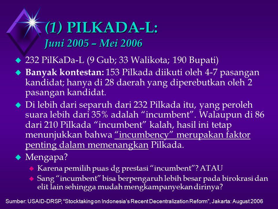 (1) PILKADA-L: Juni 2005 – Mei 2006 u 232 PilKaDa-L (9 Gub; 33 Walikota; 190 Bupati) u Banyak kontestan: 153 Pilkada diikuti oleh 4-7 pasangan kandidat; hanya di 28 daerah yang diperebutkan oleh 2 pasangan kandidat.
