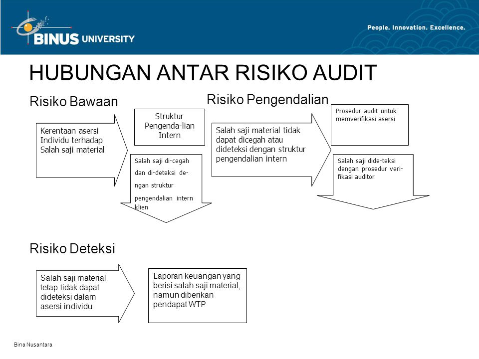 Bina Nusantara HUBUNGAN ANTAR RISIKO AUDIT Kerentaan asersi Individu terhadap Salah saji material Struktur Pengenda-lian Intern Salah saji di-cegah da