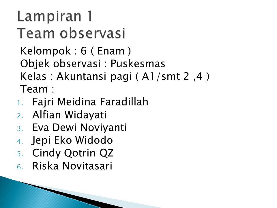 Kelompok : 6 ( Enam ) Objek observasi : Puskesmas Kelas : Akuntansi pagi ( A1/smt 2,4 ) Team : 1. Fajri Meidina Faradillah 2. Alfian Widayati 3. Eva D