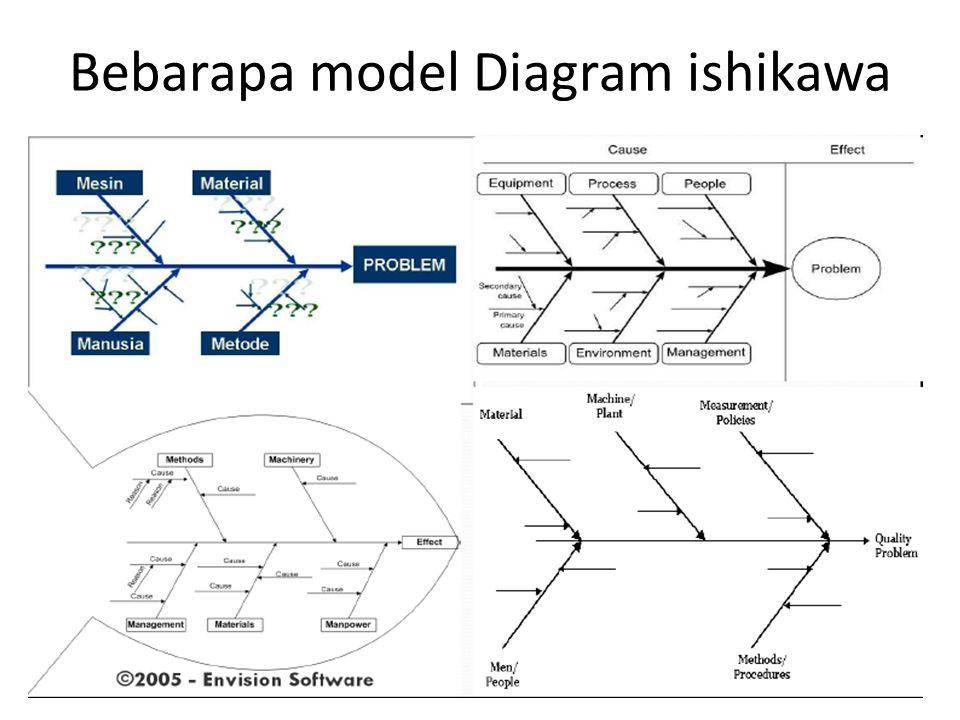 Bebarapa model Diagram ishikawa