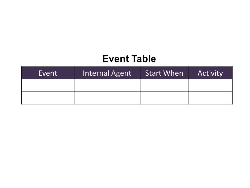 EventInternal AgentStart WhenActivity Event Table