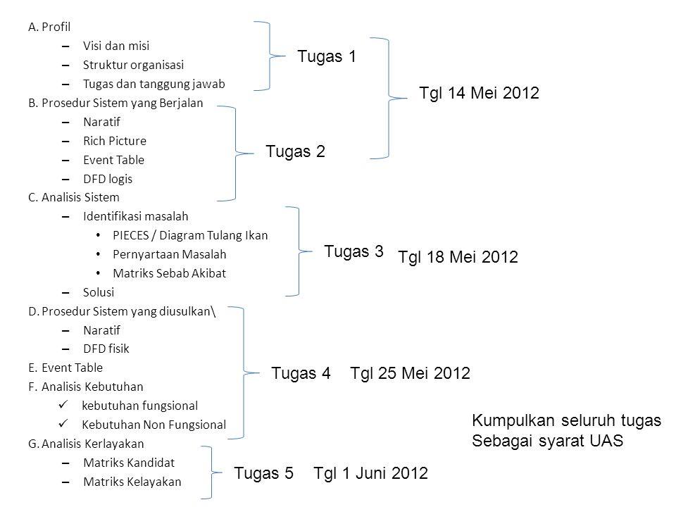 A.Profil – Visi dan misi – Struktur organisasi – Tugas dan tanggung jawab B.Prosedur Sistem yang Berjalan – Naratif – Rich Picture – Event Table – DFD