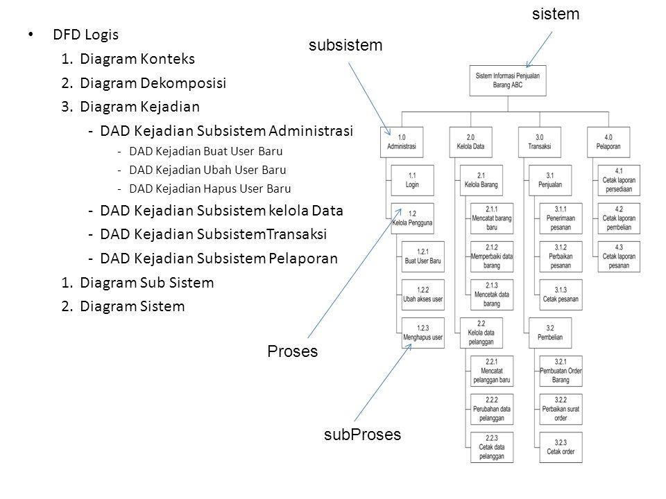 DFD Logis 1.Diagram Konteks 2.Diagram Dekomposisi 3.Diagram Kejadian -DAD Kejadian Subsistem Administrasi -DAD Kejadian Buat User Baru -DAD Kejadian Ubah User Baru -DAD Kejadian Hapus User Baru -DAD Kejadian Subsistem kelola Data -DAD Kejadian SubsistemTransaksi -DAD Kejadian Subsistem Pelaporan 1.Diagram Sub Sistem 2.Diagram Sistem subProses Proses subsistem sistem