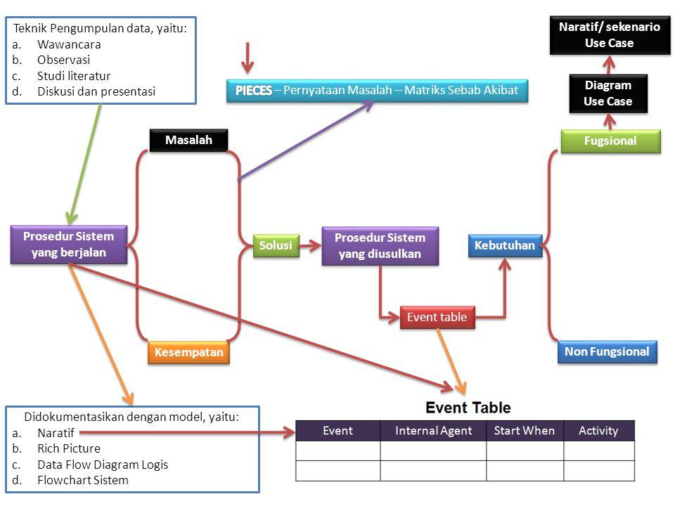 Prosedur Sistem yang berjalan Masalah Kesempatan Solusi Kebutuhan Fugsional Non Fungsional Prosedur Sistem yang diusulkan Event table Teknik Pengumpul