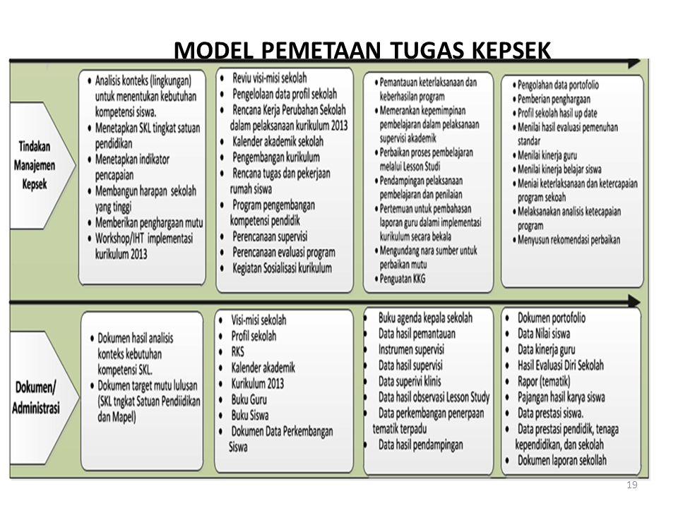 MODEL PEMETAAN TUGAS KEPSEK 18