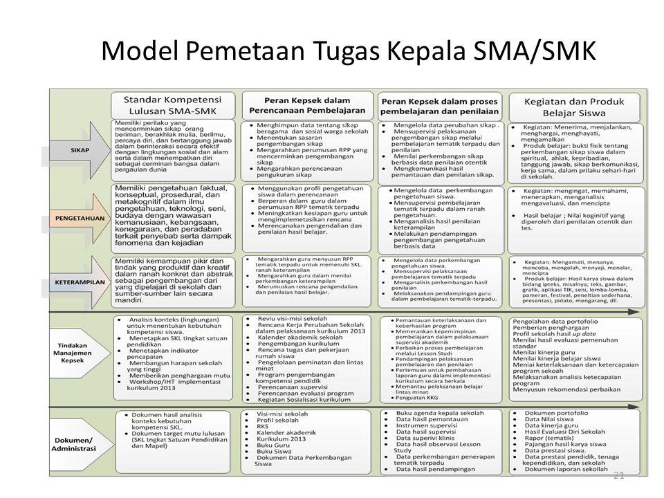 Model Pemetaan Tugas Kepala SMP 20
