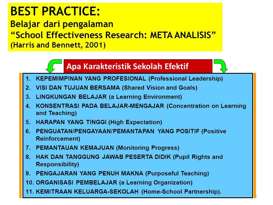 6 BEST PRACTICE: Belajar dari pengalaman School Effectiveness Research: META ANALISIS (Harris and Bennett, 2001) Apa Karakteristik Sekolah Efektif 1.KEPEMIMPINAN YANG PROFESIONAL (Professional Leadership) 2.VISI DAN TUJUAN BERSAMA (Shared Vision and Goals) 3.LINGKUNGAN BELAJAR (a Learning Environment) 4.KONSENTRASI PADA BELAJAR-MENGAJAR (Concentration on Learning and Teaching) 5.HARAPAN YANG TINGGI (High Expectation) 6.PENGUATAN/PENGAYAAN/PEMANTAPAN YANG POSITIF (Positive Reinforcement) 7.PEMANTAUAN KEMAJUAN (Monitoring Progress) 8.HAK DAN TANGGUNG JAWAB PESERTA DIDIK (Pupil Rights and Responsibility) 9.PENGAJARAN YANG PENUH MAKNA (Purposeful Teaching) 10.ORGANISASI PEMBELAJAR (a Learning Organization) 11.KEMITRAAN KELUARGA-SEKOLAH (Home-School Partnership).