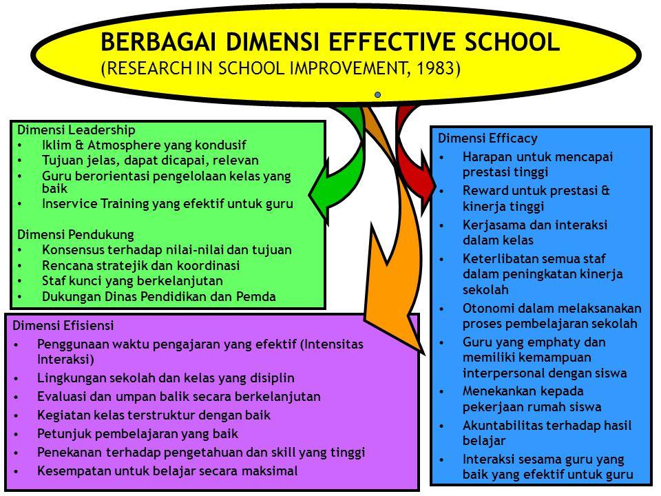 """6 BEST PRACTICE: Belajar dari pengalaman """"School Effectiveness Research: META ANALISIS"""" (Harris and Bennett, 2001) Apa Karakteristik Sekolah Efektif 1"""