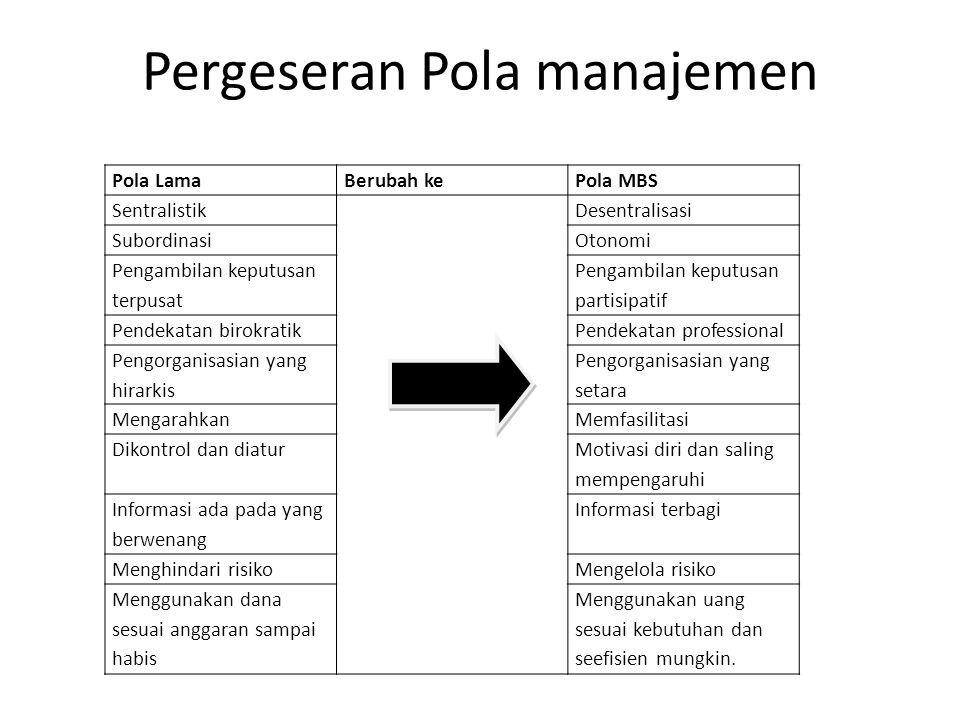 Pergeseran Pola manajemen Pola LamaBerubah kePola MBS SentralistikDesentralisasi SubordinasiOtonomi Pengambilan keputusan terpusat Pengambilan keputus