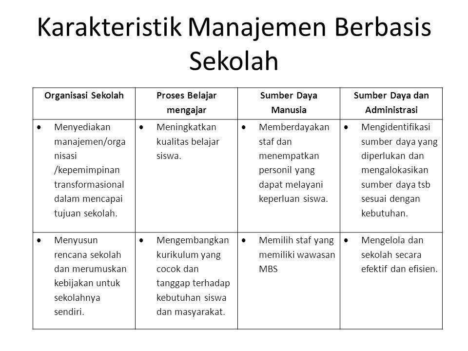 Karakteristik Manajemen Berbasis Sekolah Organisasi Sekolah Proses Belajar mengajar Sumber Daya Manusia Sumber Daya dan Administrasi  Menyediakan man