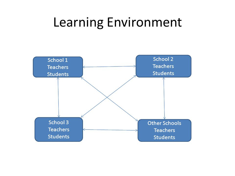 Learning Environment School 1 Teachers Students School 2 Teachers Students School 3 Teachers Students Other Schools Teachers Students