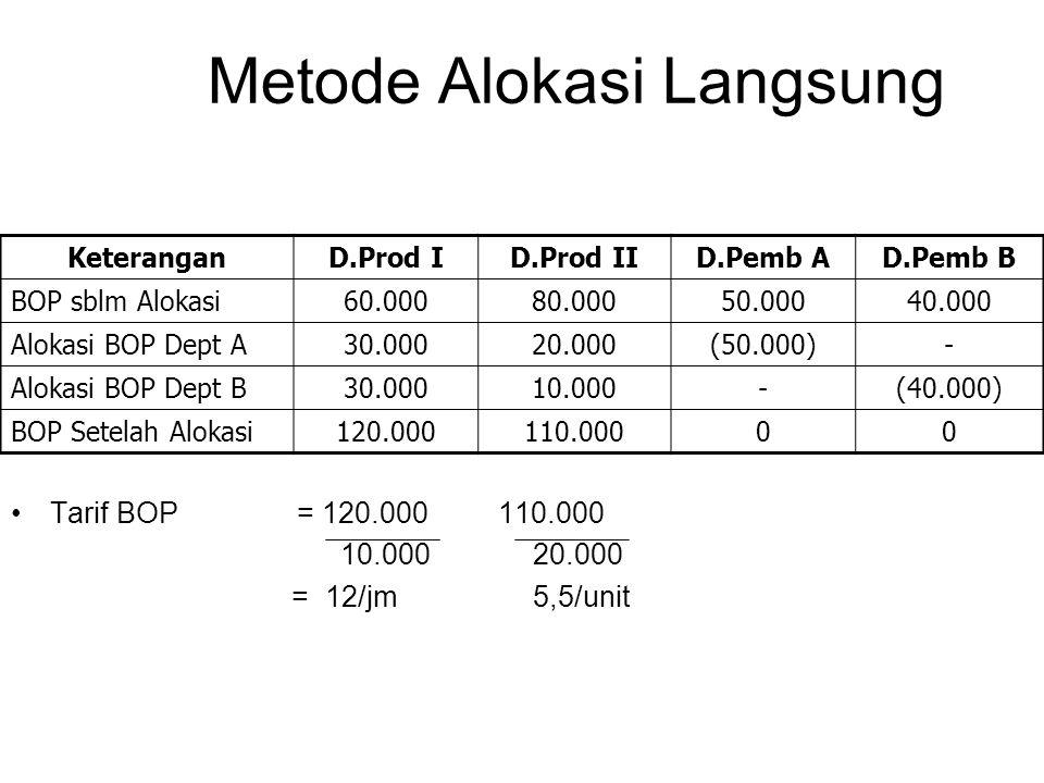 Metode Alokasi Langsung Tarif BOP = 120.000 110.000 10.00020.000 = 12/jm5,5/unit KeteranganD.Prod ID.Prod IID.Pemb AD.Pemb B BOP sblm Alokasi60.00080.