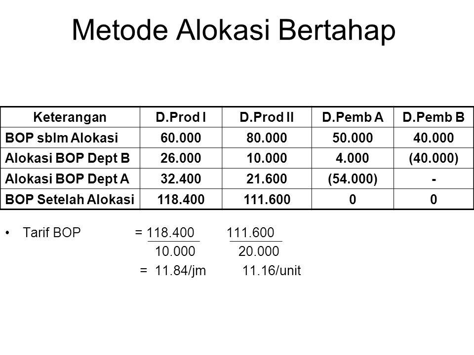 Metode Alokasi Bertahap Tarif BOP = 118.400 111.600 10.000 20.000 = 11.84/jm11.16/unit KeteranganD.Prod ID.Prod IID.Pemb AD.Pemb B BOP sblm Alokasi60.