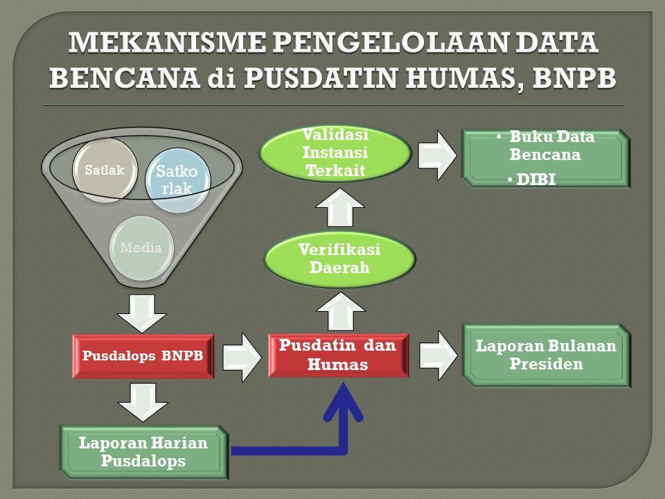 Pusdalops BNPB Media Satko rlak Satlak Pusdatin dan Humas Laporan Bulanan Presiden Buku Data Bencana DIBI Laporan Harian Pusdalops Verifikasi Daerah V