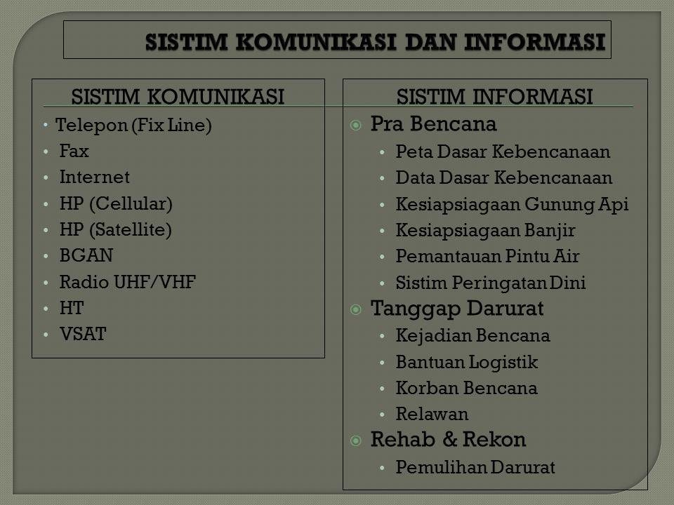 SISTIM KOMUNIKASI  Telepon (Fix Line) Fax Internet HP (Cellular) HP (Satellite) BGAN Radio UHF/VHF HT VSAT SISTIM INFORMASI  Pra Bencana Peta Dasar