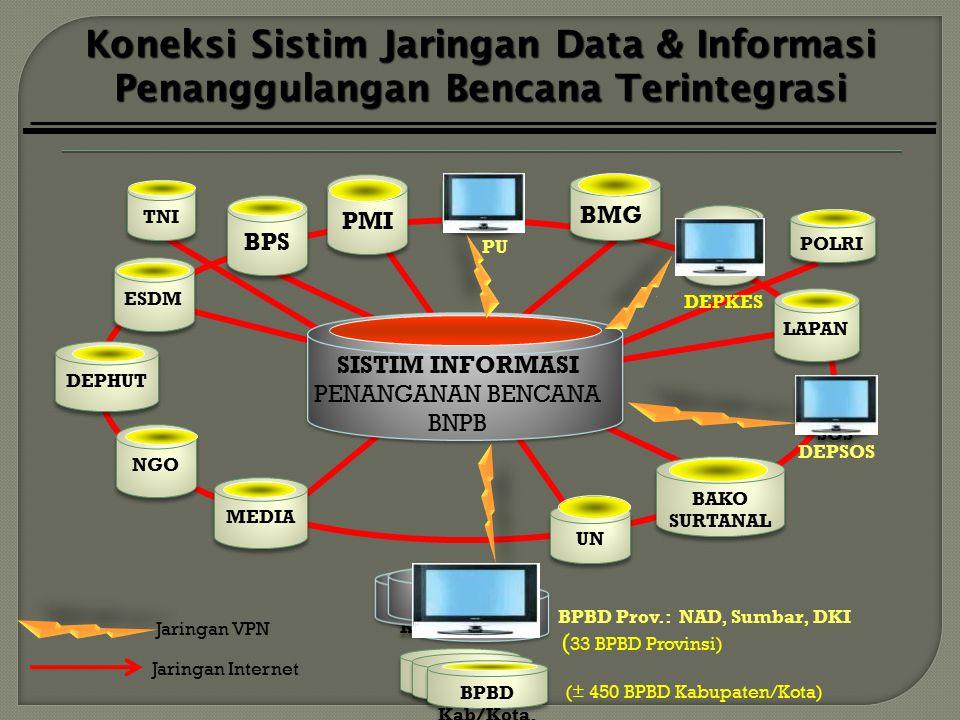 DEP KES DEP KES DEP SOS DEP SOS DEP KES DEP KES Koneksi Sistim Jaringan Data & Informasi Penanggulangan Bencana Terintegrasi PMI BPS ESDM DEPHUT BAKO