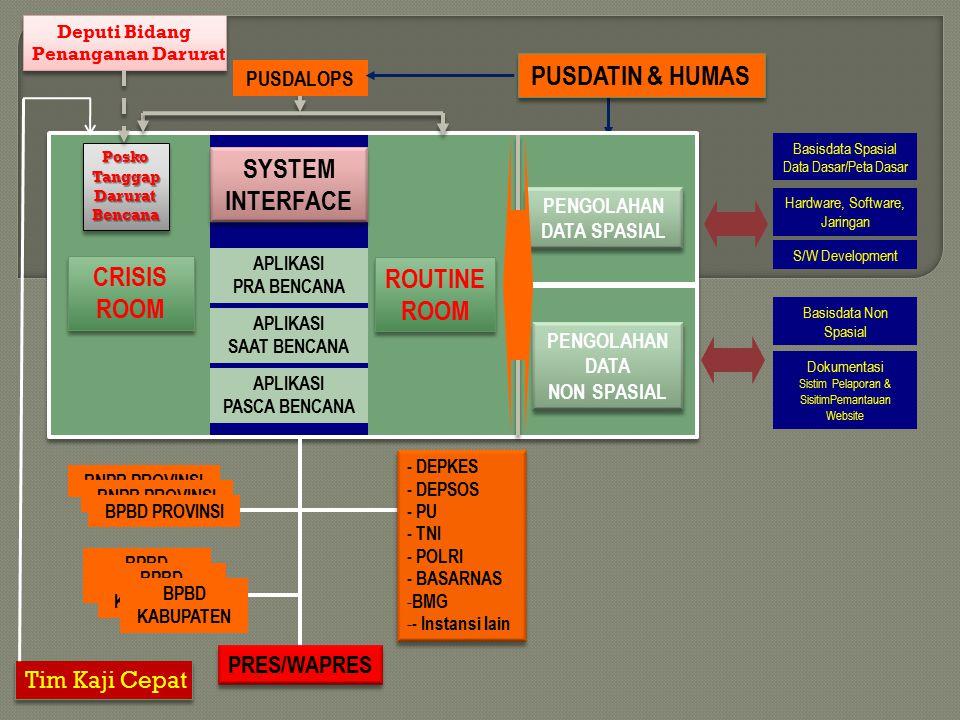 Basisdata Spasial Data Dasar/Peta Dasar Hardware, Software, Jaringan S/W Development Basisdata Non Spasial Dokumentasi Sistim Pelaporan & SisitimPeman