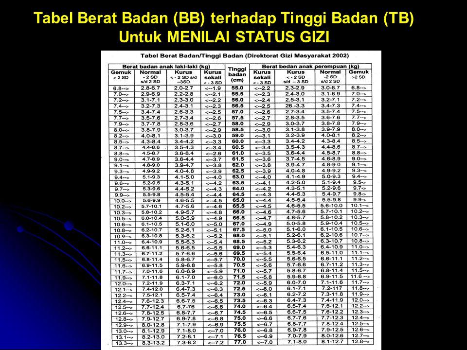 Tabel Berat Badan (BB) terhadap Tinggi Badan (TB) Untuk MENILAI STATUS GIZI