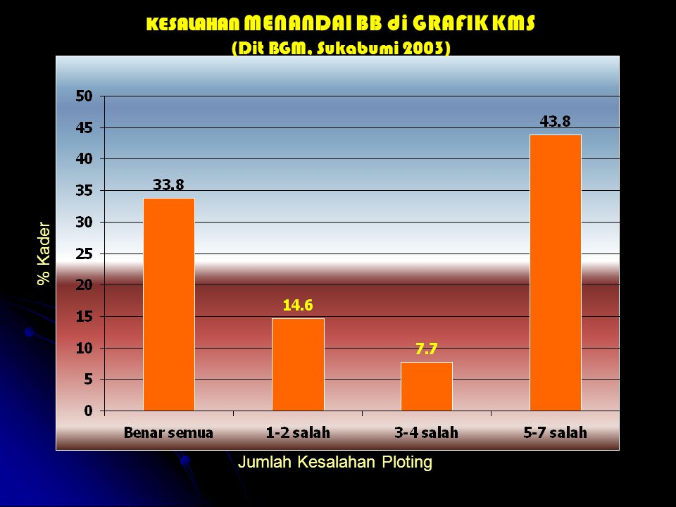 KESALAHAN MENANDAI BB di GRAFIK KMS (Dit BGM, Sukabumi 2003) % Kader Jumlah Kesalahan Ploting