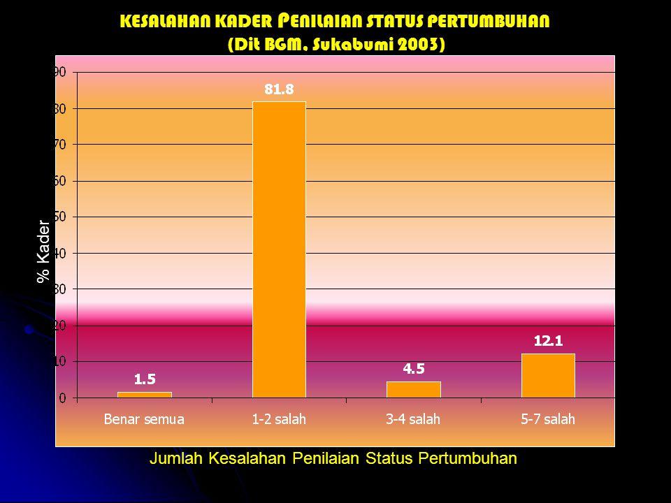% Kader Jumlah Kesalahan Penilaian Status Pertumbuhan KESALAHAN KADER P ENILAIAN STATUS PERTUMBUHAN (Dit BGM, Sukabumi 2003)