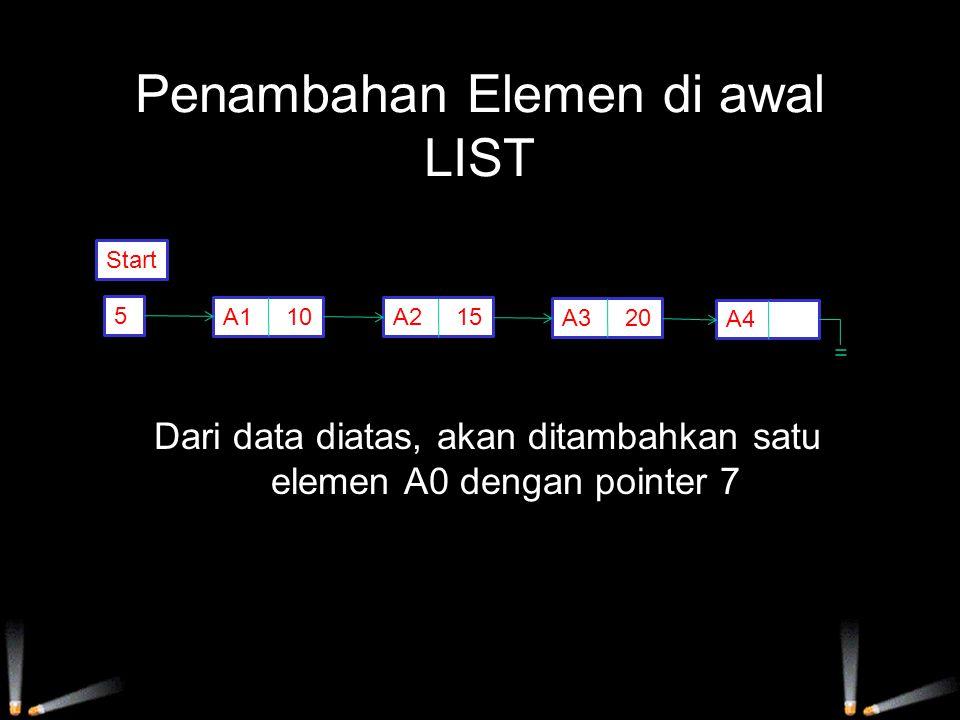Penyajian Linked List dalam MEMORY Penyajian Linked List pada memori harus dilakukan dengan membentuk dua larik, yang masing-masing menyajikan Informasi dan Nextpointer.