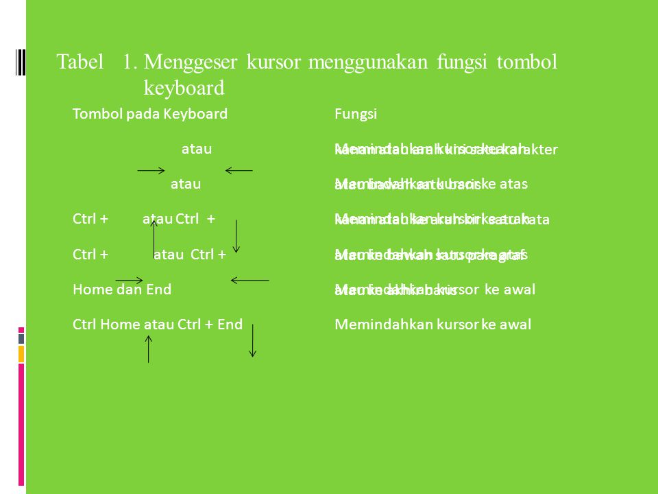 Tabel 1. Menggeser kursor menggunakan fungsi tombol keyboard Tombol pada KeyboardFungsi atau Memindahkan kursor kearah kanan atau arah kiri satu karak