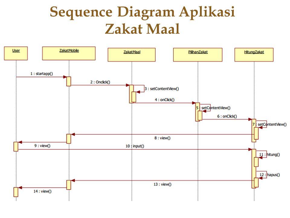 Sequence Diagram Aplikasi Zakat Maal