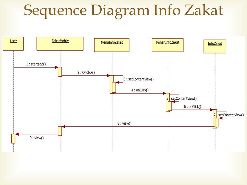Sequence Diagram Info Zakat