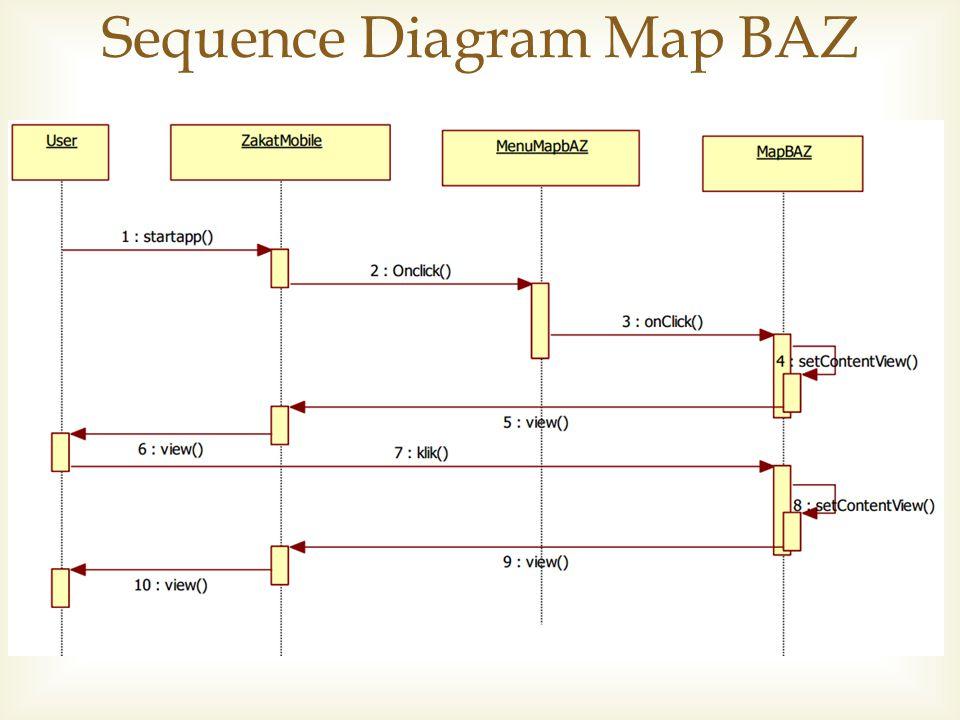 Sequence Diagram Map BAZ