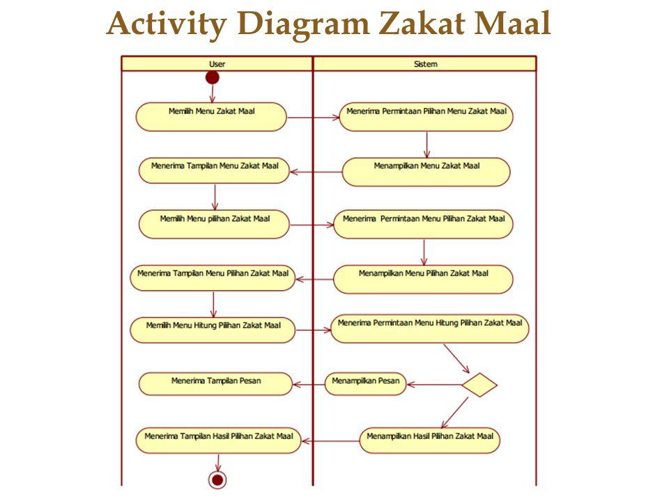 Activity Diagram Zakat Maal