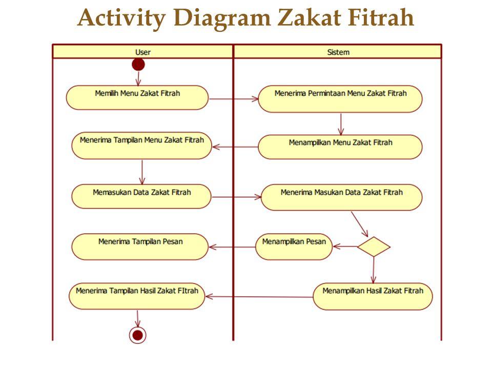 Activity Diagram Zakat Fitrah