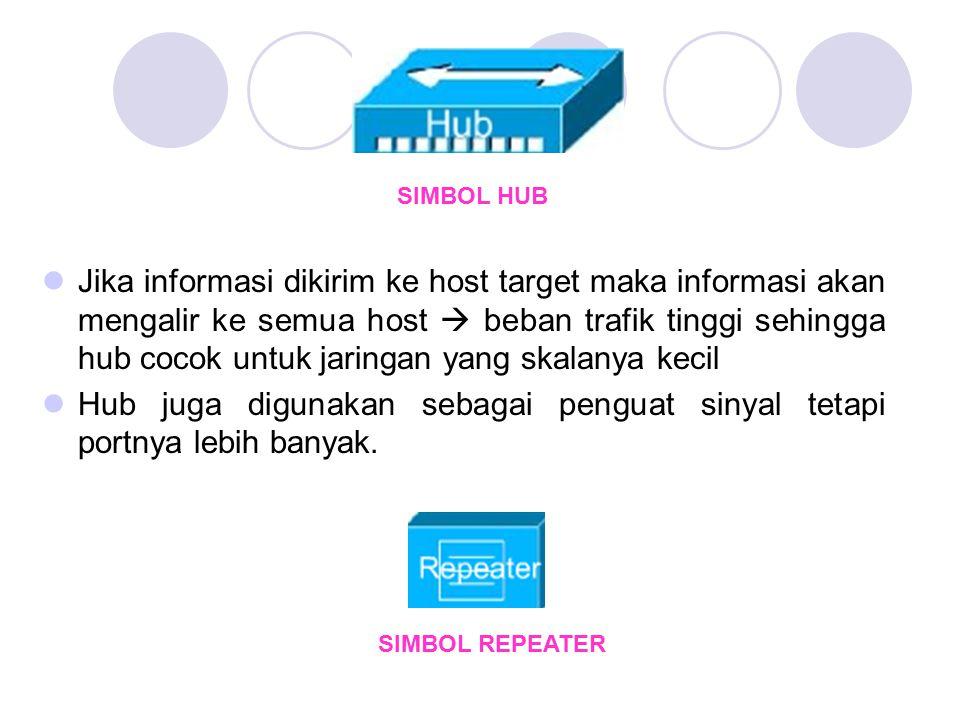 SIMBOL HUB Jika informasi dikirim ke host target maka informasi akan mengalir ke semua host  beban trafik tinggi sehingga hub cocok untuk jaringan ya