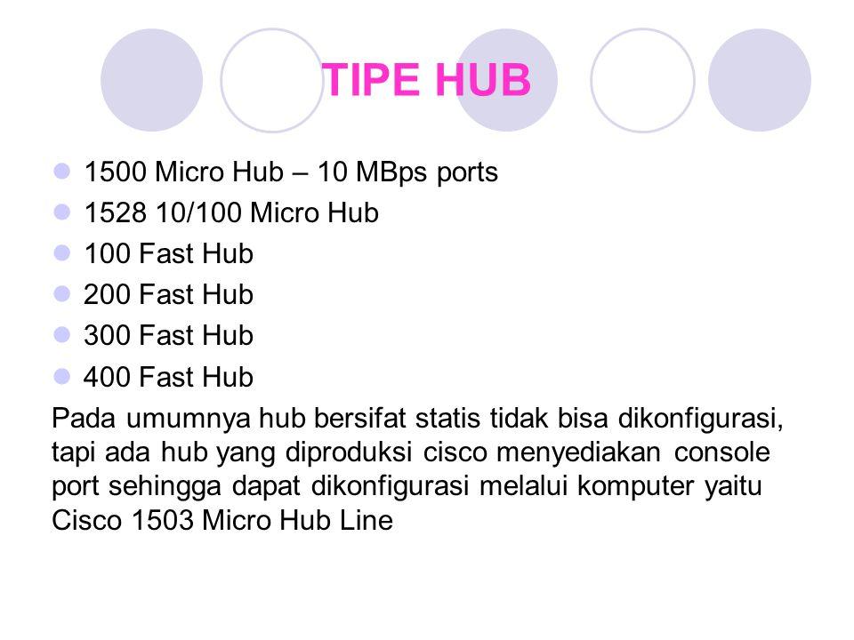 TIPE HUB 1500 Micro Hub – 10 MBps ports 1528 10/100 Micro Hub 100 Fast Hub 200 Fast Hub 300 Fast Hub 400 Fast Hub Pada umumnya hub bersifat statis tid
