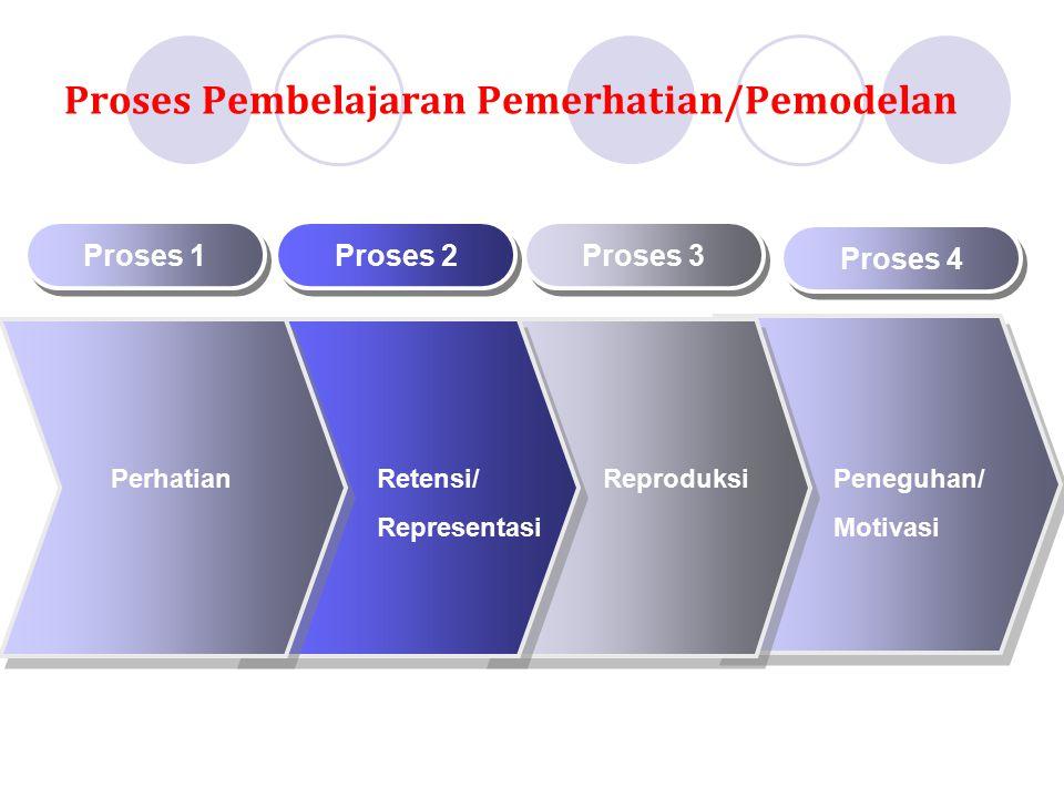 Proses 1 Proses 2 Proses 3 PerhatianRetensi/ Representasi Reproduksi Proses Pembelajaran Pemerhatian/Pemodelan Proses 4 Peneguhan/ Motivasi