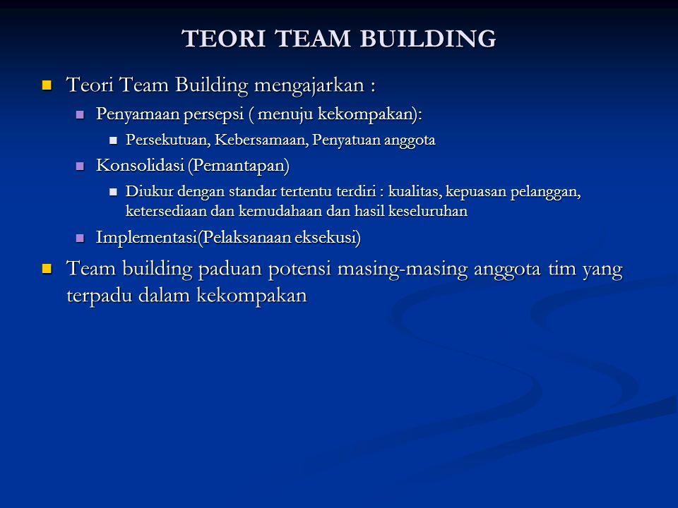 TEORI TEAM BUILDING Teori Team Building mengajarkan : Teori Team Building mengajarkan : Penyamaan persepsi ( menuju kekompakan): Penyamaan persepsi ( menuju kekompakan): Persekutuan, Kebersamaan, Penyatuan anggota Persekutuan, Kebersamaan, Penyatuan anggota Konsolidasi (Pemantapan) Konsolidasi (Pemantapan) Diukur dengan standar tertentu terdiri : kualitas, kepuasan pelanggan, ketersediaan dan kemudahaan dan hasil keseluruhan Diukur dengan standar tertentu terdiri : kualitas, kepuasan pelanggan, ketersediaan dan kemudahaan dan hasil keseluruhan Implementasi(Pelaksanaan eksekusi) Implementasi(Pelaksanaan eksekusi) Team building paduan potensi masing-masing anggota tim yang terpadu dalam kekompakan Team building paduan potensi masing-masing anggota tim yang terpadu dalam kekompakan