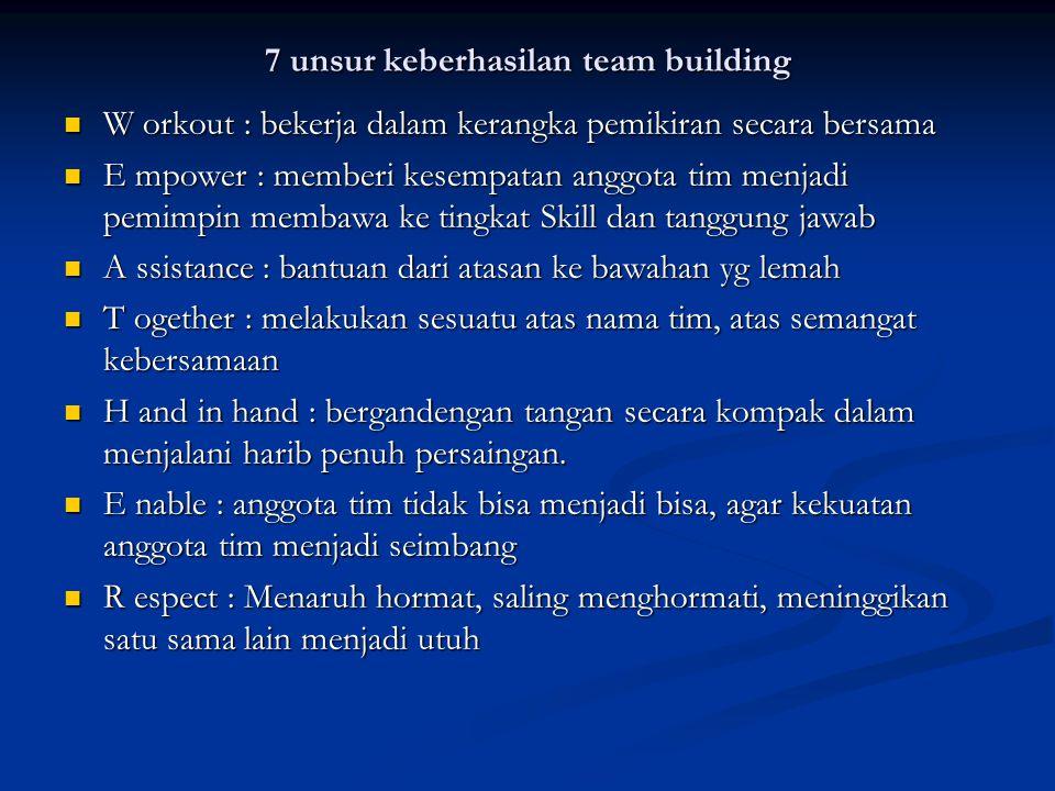 7 unsur keberhasilan team building W orkout : bekerja dalam kerangka pemikiran secara bersama W orkout : bekerja dalam kerangka pemikiran secara bersa