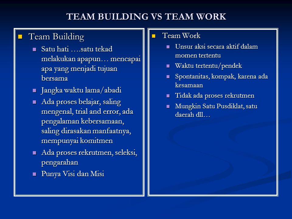 TEAM BUILDING VS TEAM WORK Team Building Team Building Satu hati ….satu tekad melakukan apapun… mencapai apa yang menjadi tujuan bersama Satu hati ….satu tekad melakukan apapun… mencapai apa yang menjadi tujuan bersama Jangka waktu lama/abadi Jangka waktu lama/abadi Ada proses belajar, saling mengenal, trial and error, ada pengalaman kebersamaan, saling dirasakan manfaatnya, mempunyai komitmen Ada proses belajar, saling mengenal, trial and error, ada pengalaman kebersamaan, saling dirasakan manfaatnya, mempunyai komitmen Ada proses rekrutmen, seleksi, pengarahan Ada proses rekrutmen, seleksi, pengarahan Punya Visi dan Misi Punya Visi dan Misi Team Work Unsur aksi secara aktif dalam momen tertentu Waktu tertentu/pendek Spontanitas, kompak, karena ada kesamaan Tidak ada proses rekrutmen Mungkin Satu Pusdiklat, satu daerah dll…