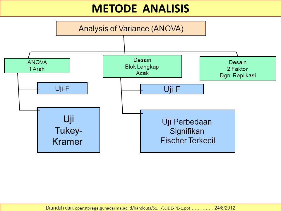 METODE ANALISIS Diunduh dari: openstorage.gunadarma.ac.id/handouts/S1.../SLIDE-PE-1.ppt ………….. 24/8/2012 Analysis of Variance (ANOVA) Uji-F Uji Tukey-