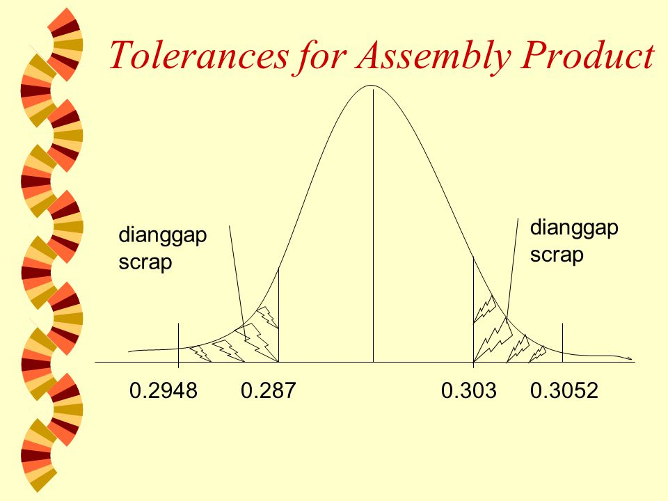 Tolerances for Assembly Product 0.29480.2870.3030.3052 dianggap scrap