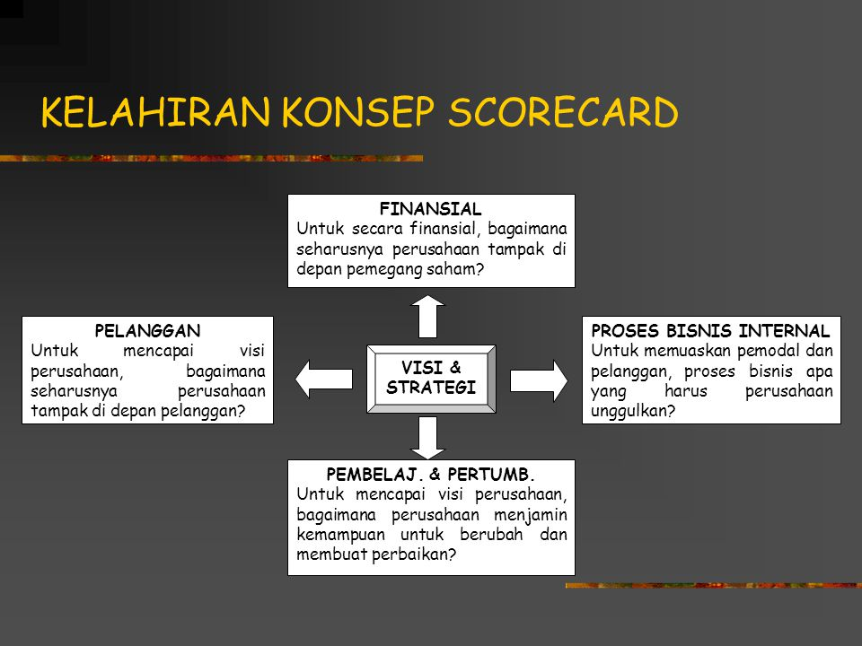 HUMAN RESOURCE SCORECARD Dr. Ike Kusdyah Rachmawati SE,MM