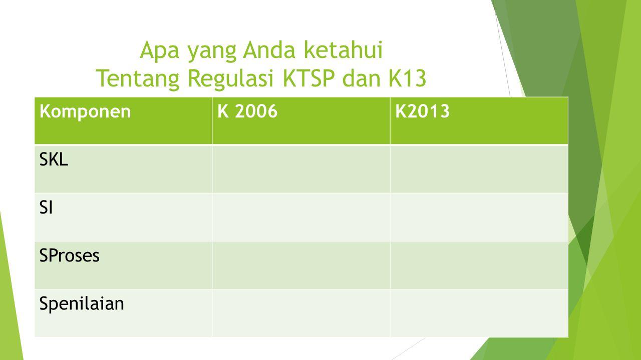 Apa yang Anda ketahui Tentang Regulasi KTSP dan K13 KomponenK 2006K2013 SKL SI SProses Spenilaian
