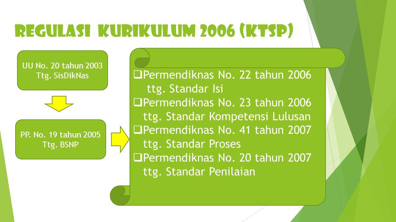 REGULASI KURIKULUM 2006 (KTSP) UU No.20 tahun 2003 Ttg.