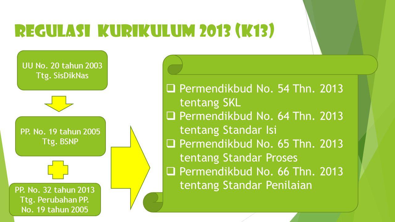 REGULASI KURIKULUM 2013 (K13) UU No.20 tahun 2003 Ttg.