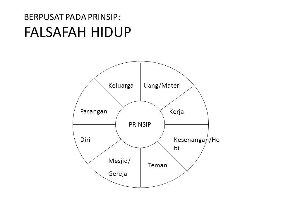 BERPUSAT PADA PRINSIP: FALSAFAH HIDUP PRINSIP Uang/Materi Kerja Kesenangan/Ho bi Keluarga Pasangan Diri Mesjid/ Gereja Teman