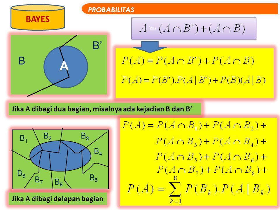 Jika A dibagi dua bagian, misalnya ada kejadian B dan B' BAYES PROBABILITAS B A B' B1B1 B2B2 B3B3 B4B4 B5B5 B6B6 B7B7 B8B8 Jika A dibagi delapan bagia