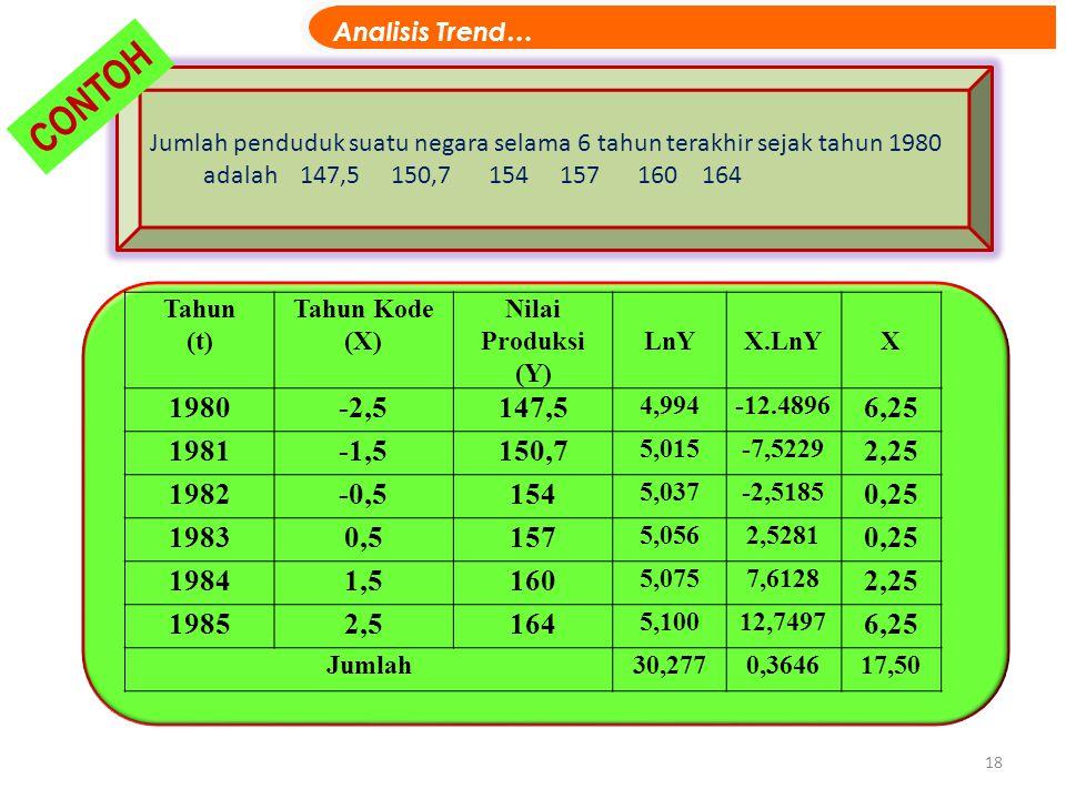 Jumlah penduduk suatu negara selama 6 tahun terakhir sejak tahun 1980 adalah 147,5 150,7 154 157 160 164 18 CONTOH Tahun (t) Tahun Kode (X) Nilai Prod