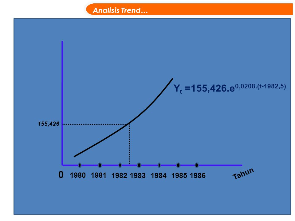 0 19801981 1982198319841985 Tahun Y t =155,426.e 0,0208.(t-1982,5) Analisis Trend… 1986 155,426